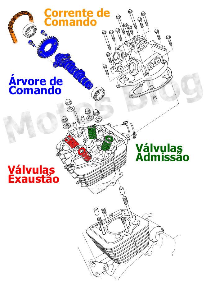 Motor OHC