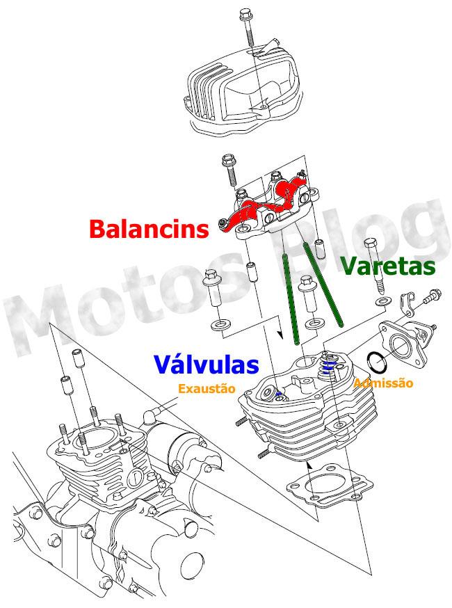 Motor OHV