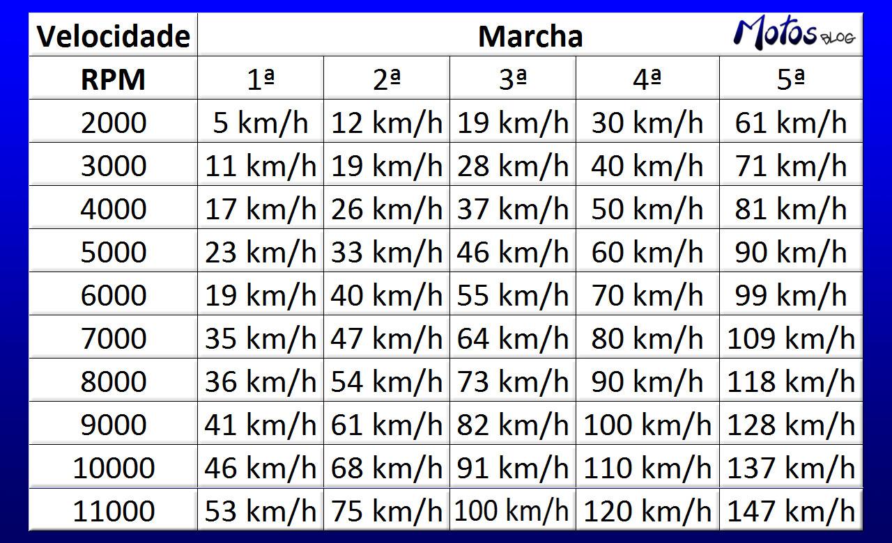 Tabela RPM
