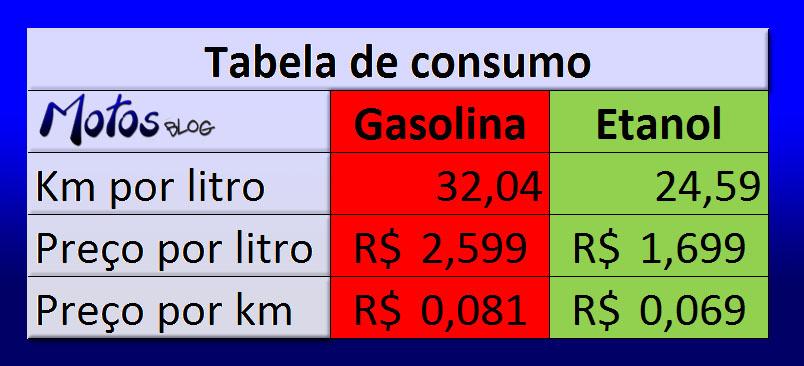 Tabela consumo